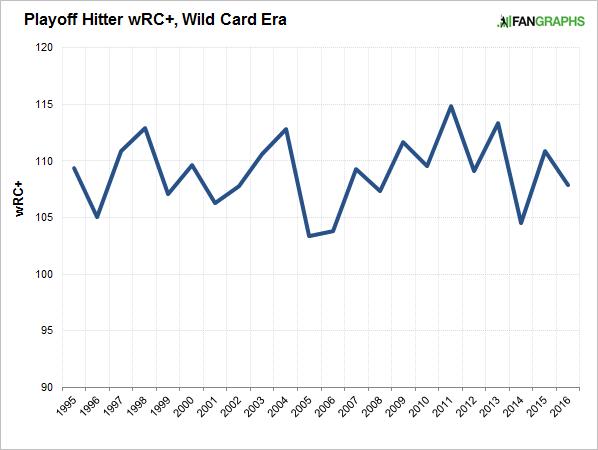 playoff-hitter-wrc