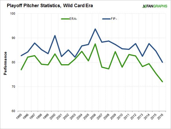 playoff-pitcher-statistics