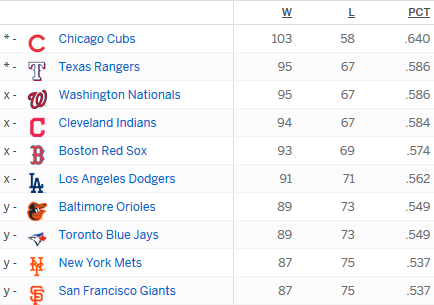 Standings-featured