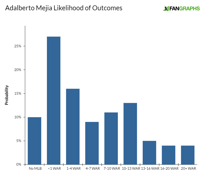 adalberto-mejia-likelihood-of-outcomes
