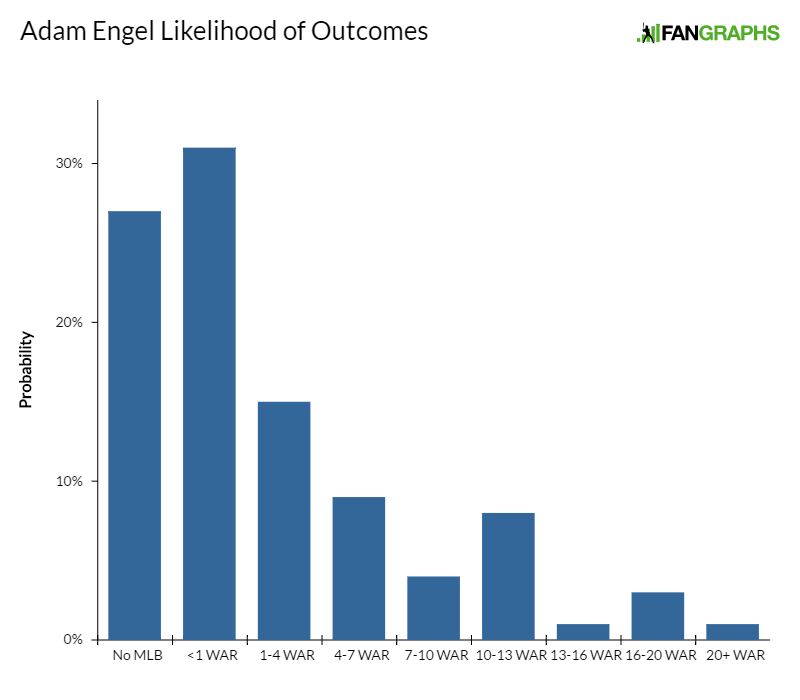 adam-engel-likelihood-of-outcomes