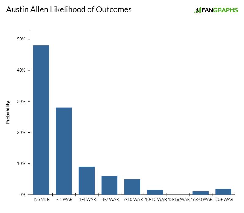 austin-allen-likelihood-of-outcomes