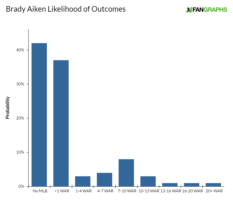 brady-aiken-likelihood-of-outcomes