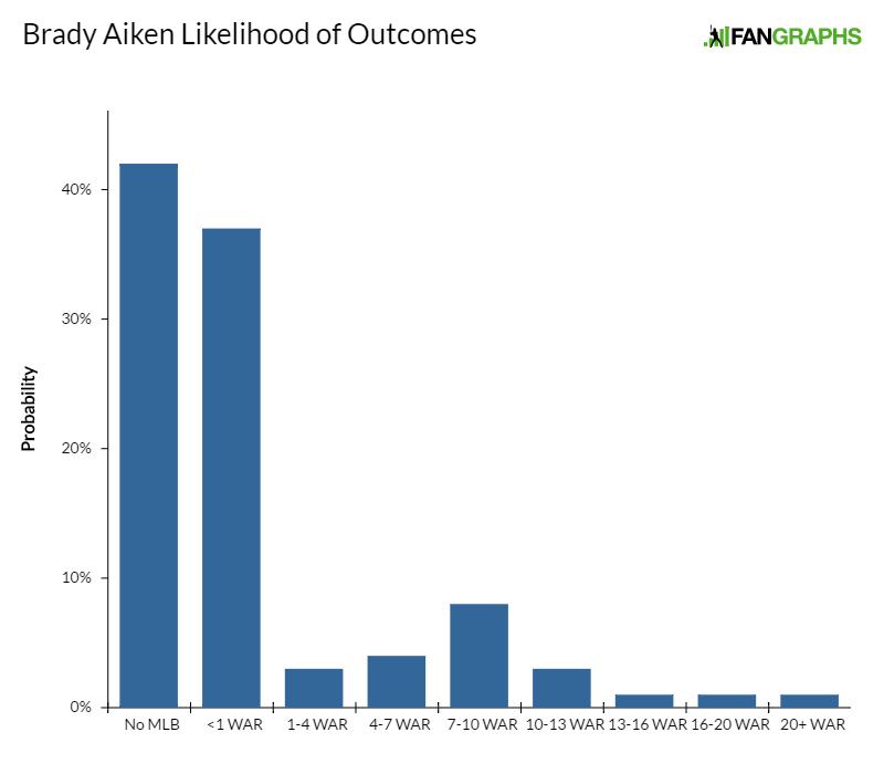 brady-aiken-likelihood-of-outcomes