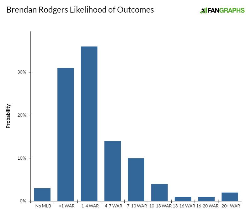 brendan-rodgers-likelihood-of-outcomes