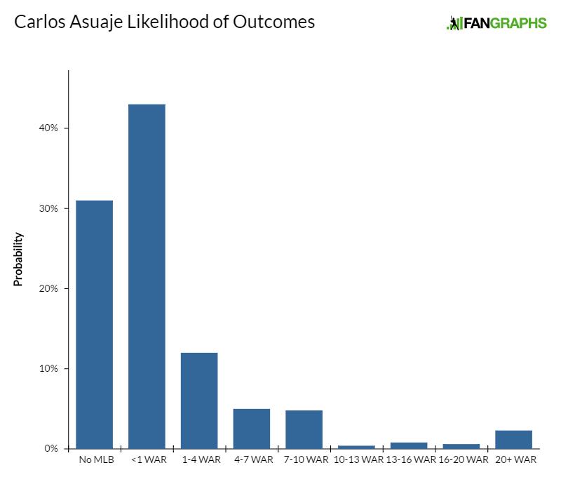 carlos-asuaje-likelihood-of-outcomes