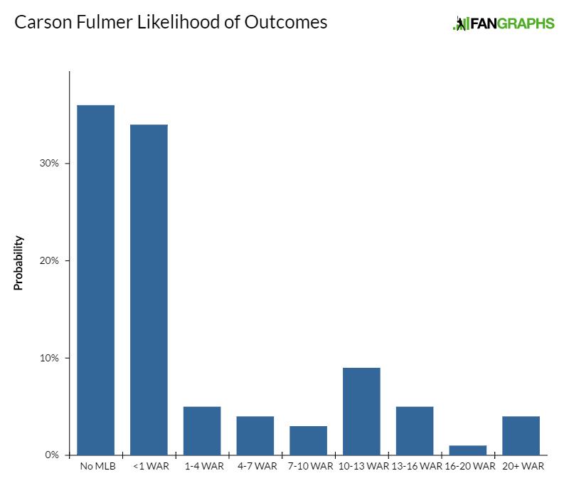 carson-fulmer-likelihood-of-outcomes