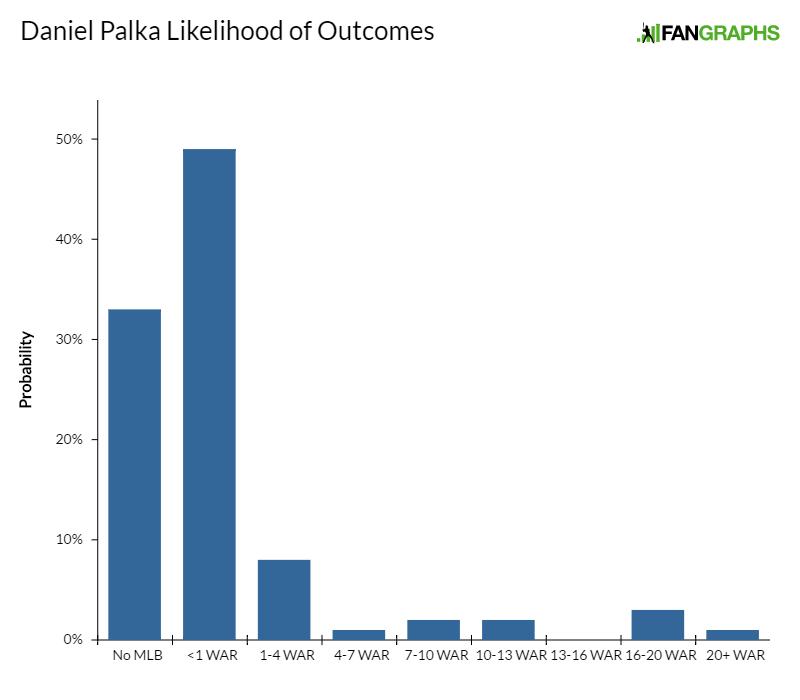 daniel-palka-likelihood-of-outcomes