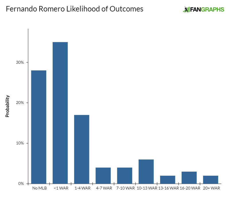 fernando-romero-likelihood-of-outcomes
