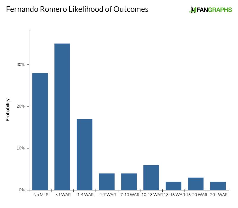 fernando-romero-likelihood-of-outcomes