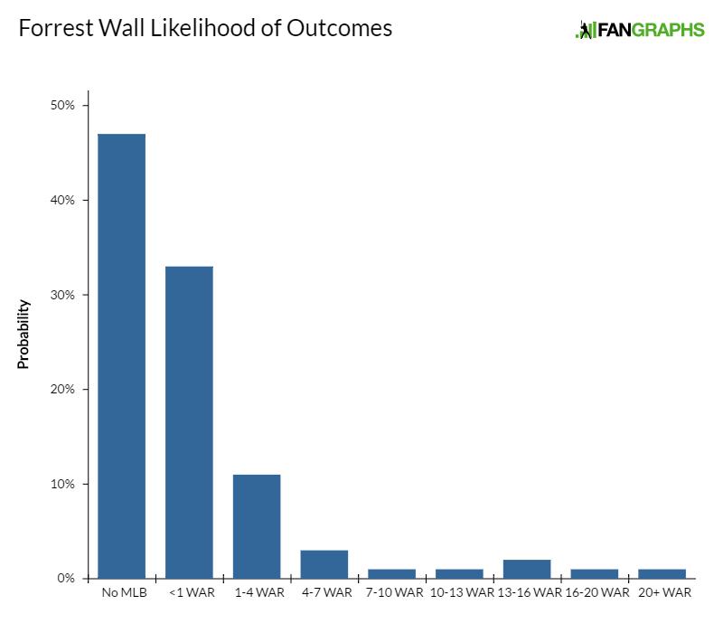 forrest-wall-likelihood-of-outcomes