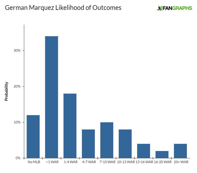 german-marquez-likelihood-of-outcomes