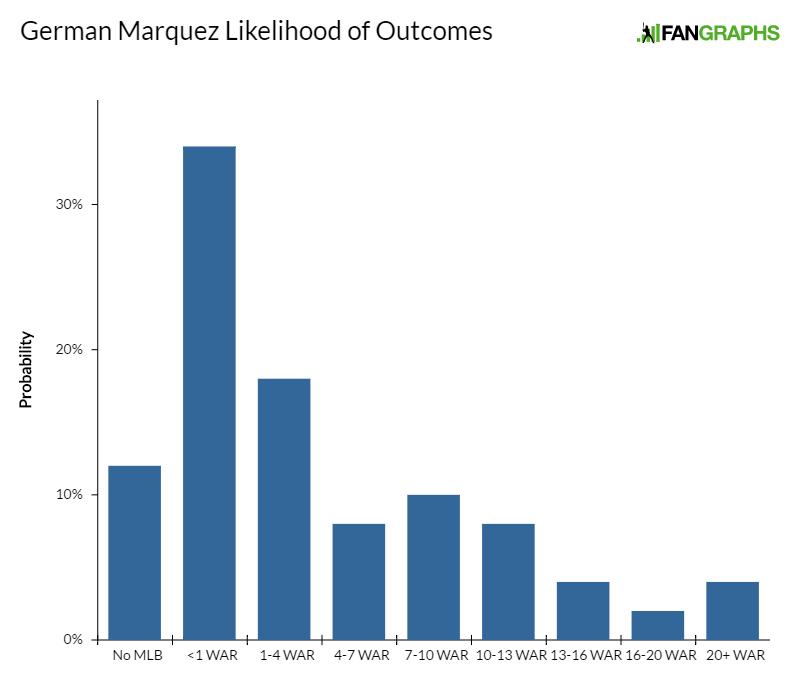 german-marquez-likelihood-of-outcomes