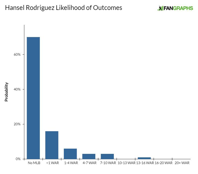 hansel-rodriguez-likelihood-of-outcomes