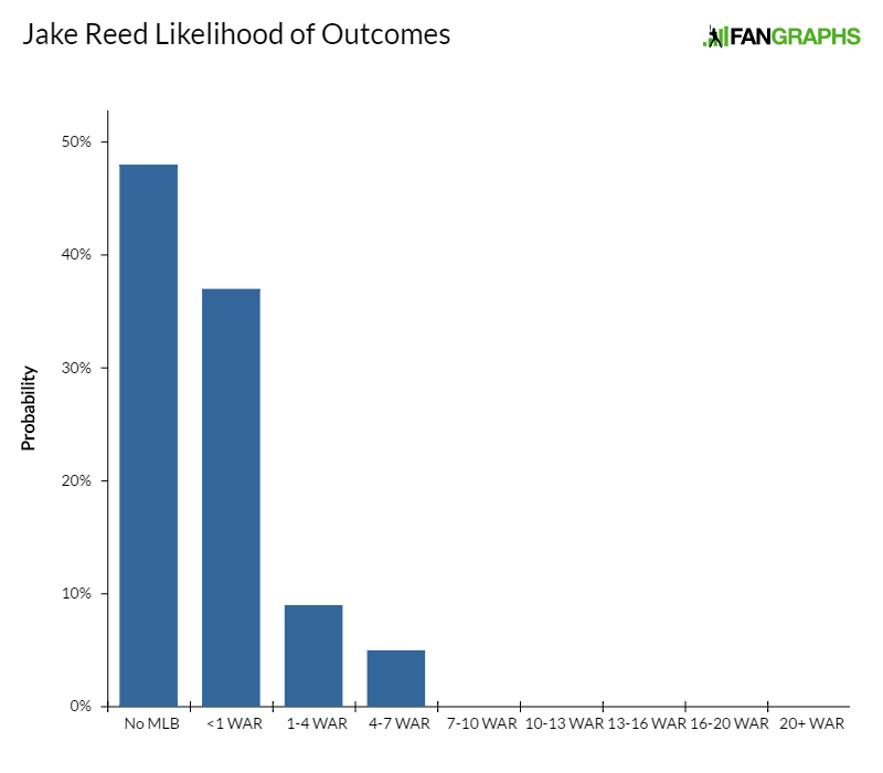 jake-reed-likelihood-of-outcomes