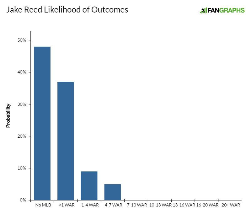 jake-reed-likelihood-of-outcomes
