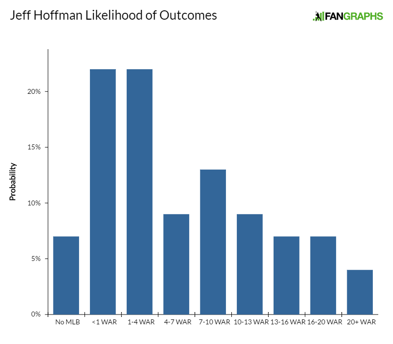 jeff-hoffman-likelihood-of-outcomes