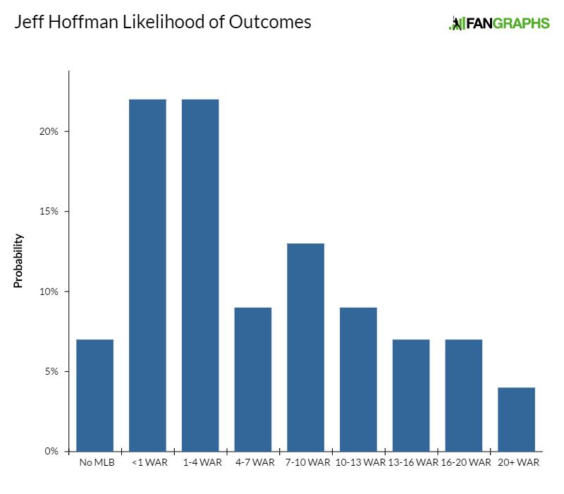 jeff-hoffman-likelihood-of-outcomes