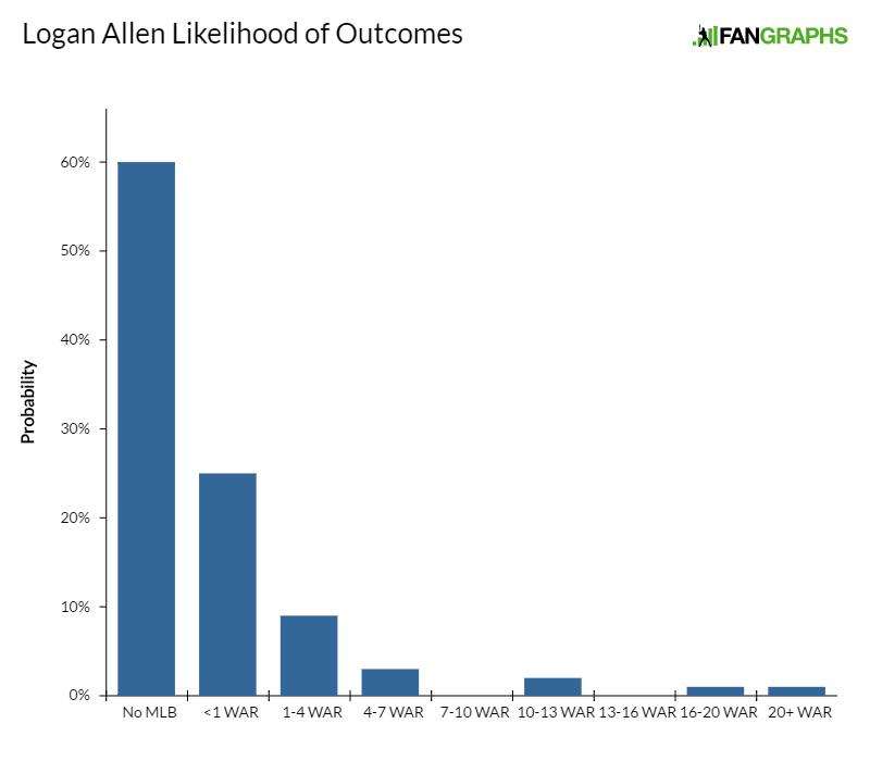 logan-allen-likelihood-of-outcomes