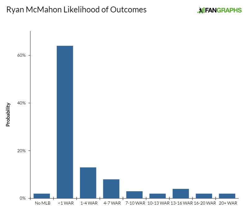 ryan-mcmahon-likelihood-of-outcomes