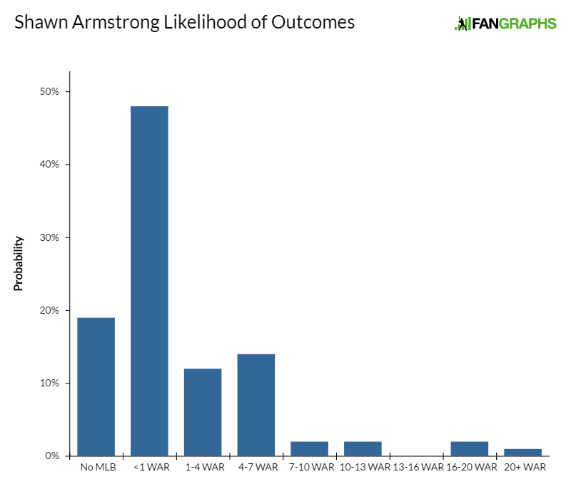 shawn-armstrong-likelihood-of-outcomes