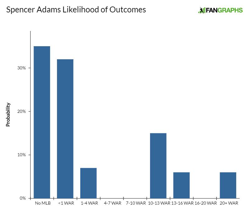 spencer-adams-likelihood-of-outcomes