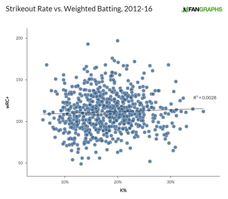 strikeout-rate-vs-weighted-batting-201216