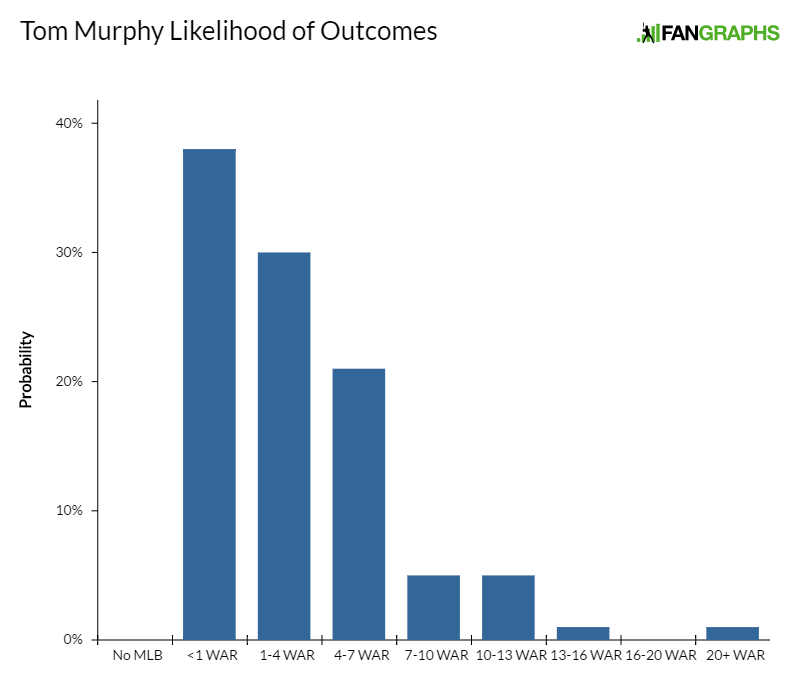 tom-murphy-likelihood-of-outcomes