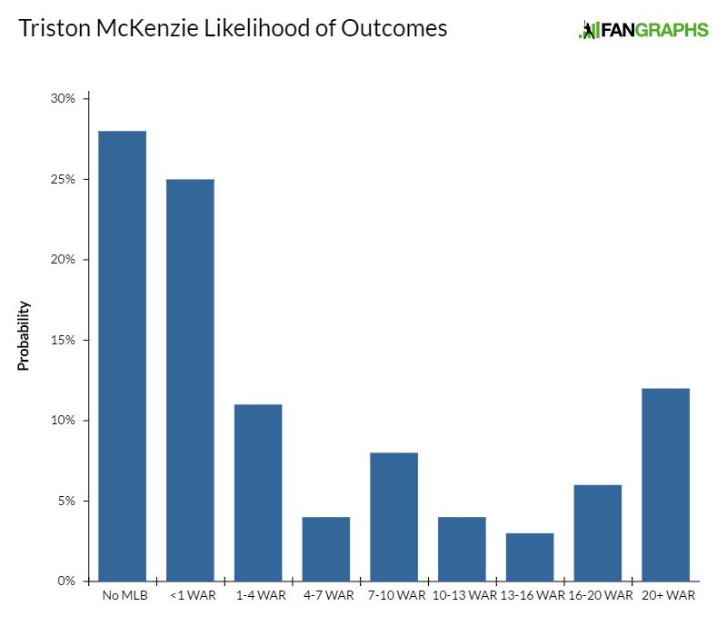 triston-mckenzie-likelihood-of-outcomes
