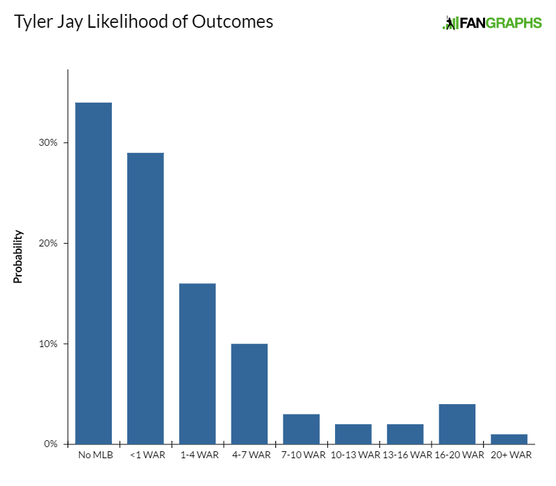tyler-jay-likelihood-of-outcomes