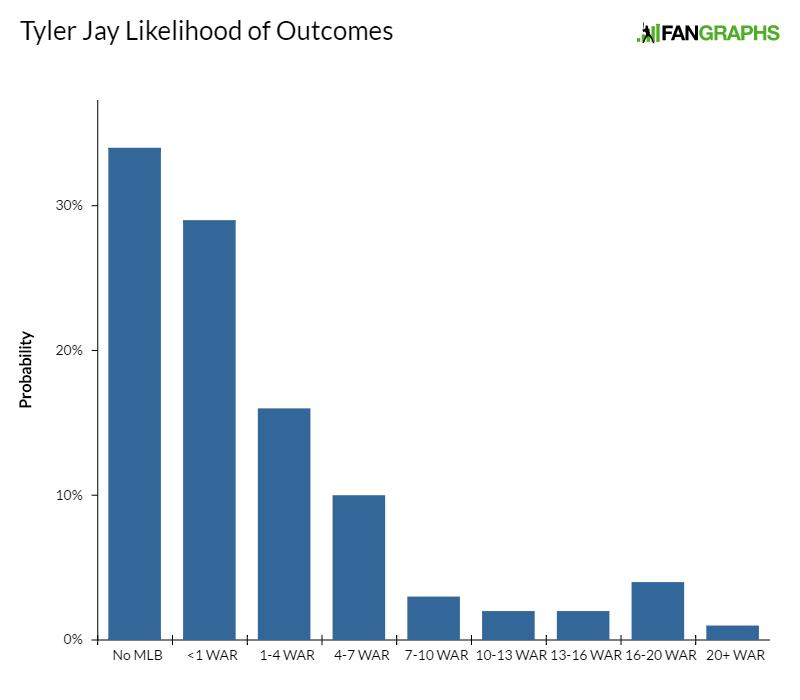 tyler-jay-likelihood-of-outcomes