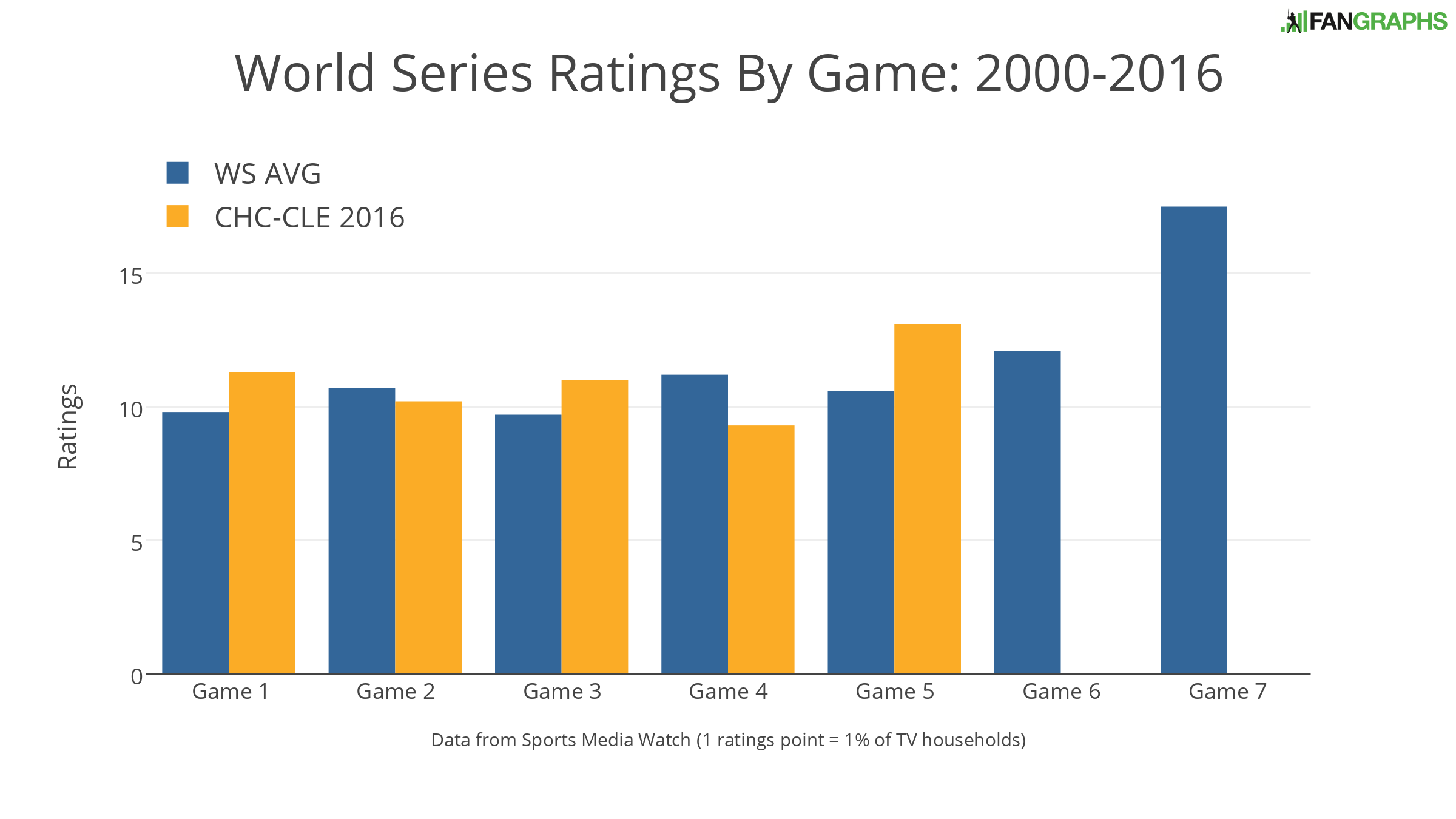 world-series-ratings-by-game-2000-2016