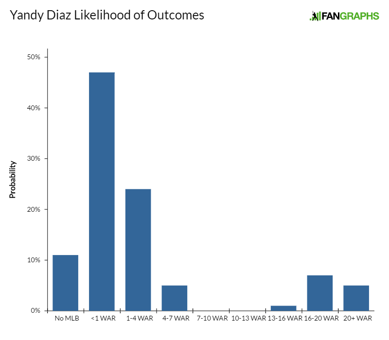 yandy-diaz-likelihood-of-outcomes