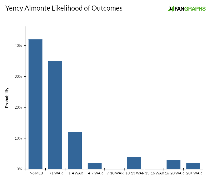 yency-almonte-likelihood-of-outcomes