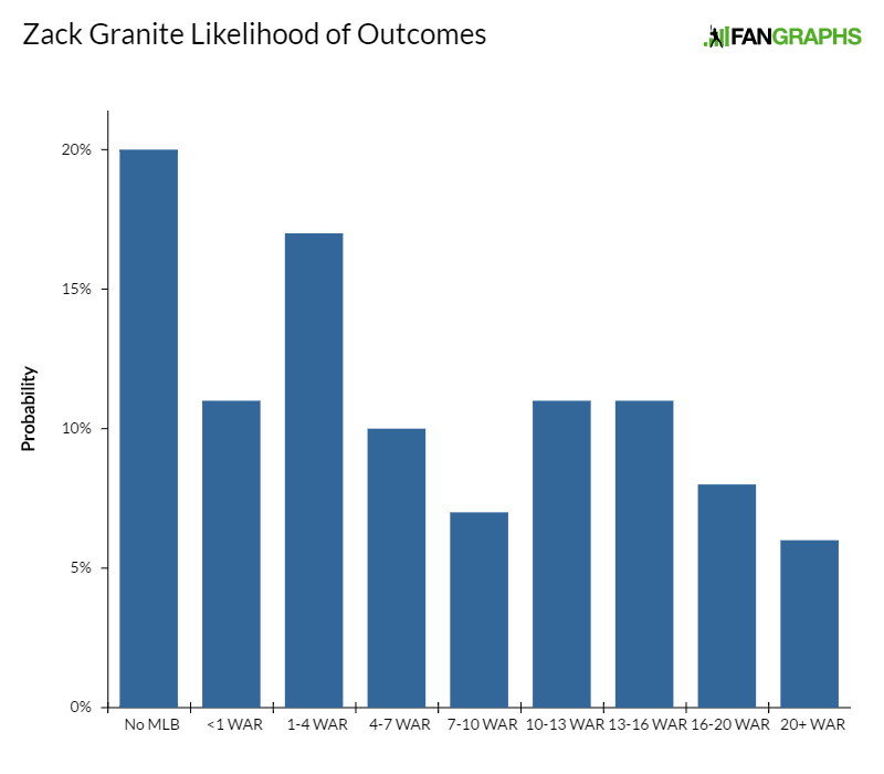 zack-granite-likelihood-of-outcomes