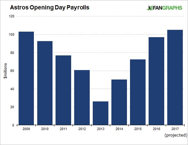 astros-payrolls-2