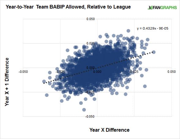 babip-relative-to-league
