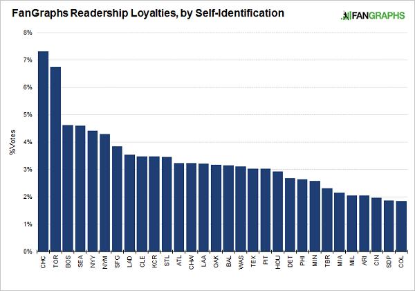 community-loyalties