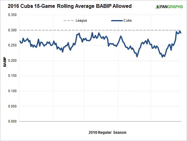 cubs-rolling-average-babip