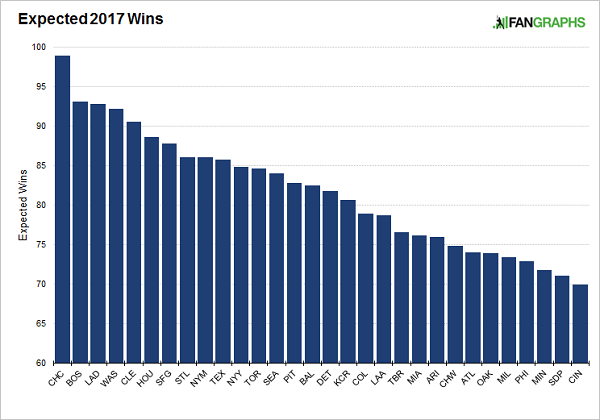 expected-wins
