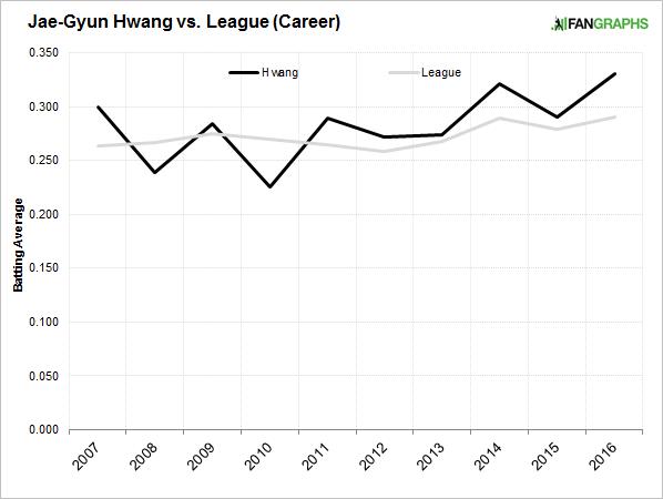 hwang-batting-average