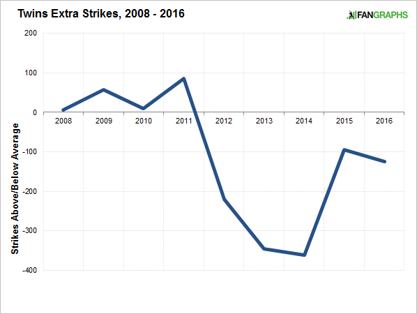 twins-extra-strikes