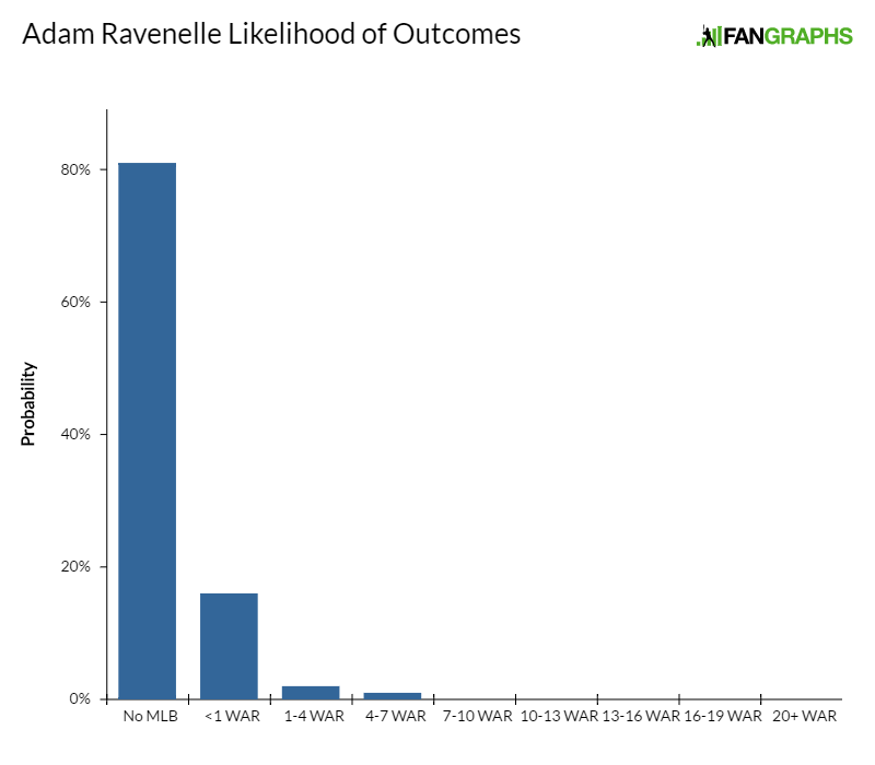 adam-ravenelle-likelihood-of-outcomes