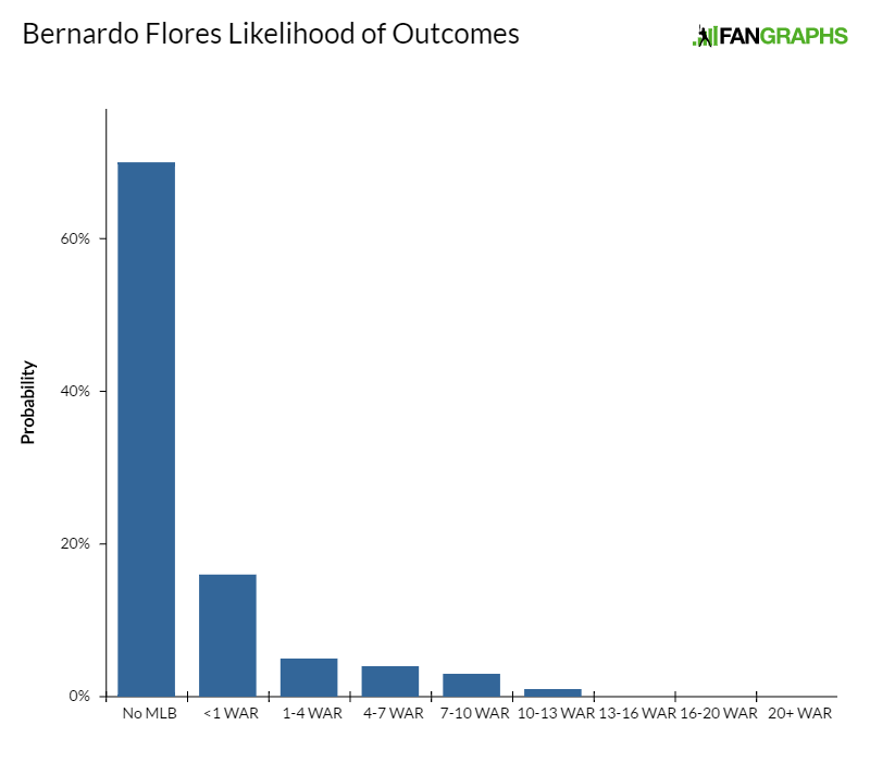 bernardo-flores-likelihood-of-outcomes