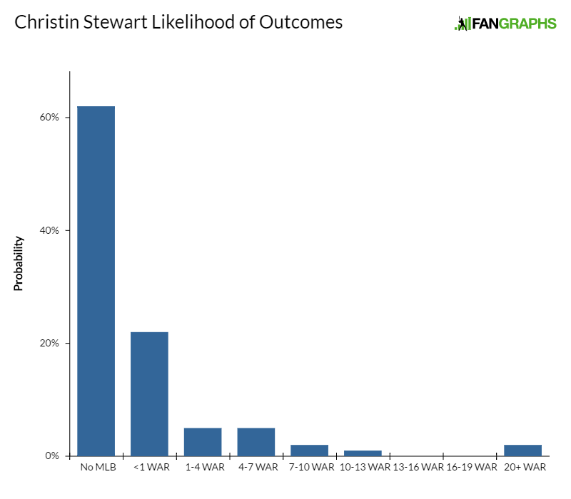 christin-stewart-likelihood-of-outcomes-1