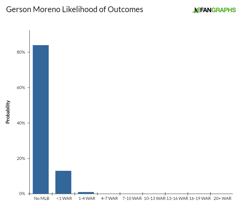 gerson-moreno-likelihood-of-outcomes