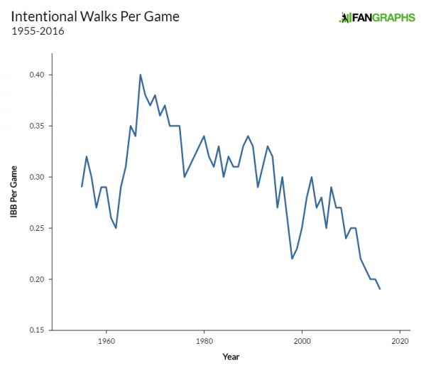 intentional-walks-per-game