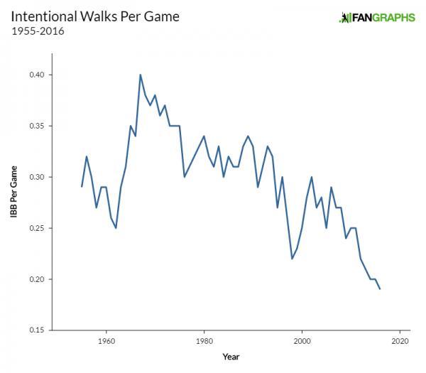 intentional-walks-per-game