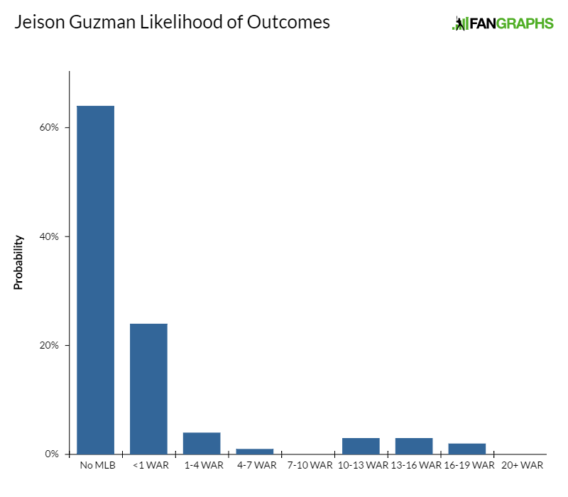 jeison-guzman-likelihood-of-outcomes