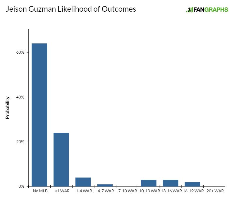 jeison-guzman-likelihood-of-outcomes